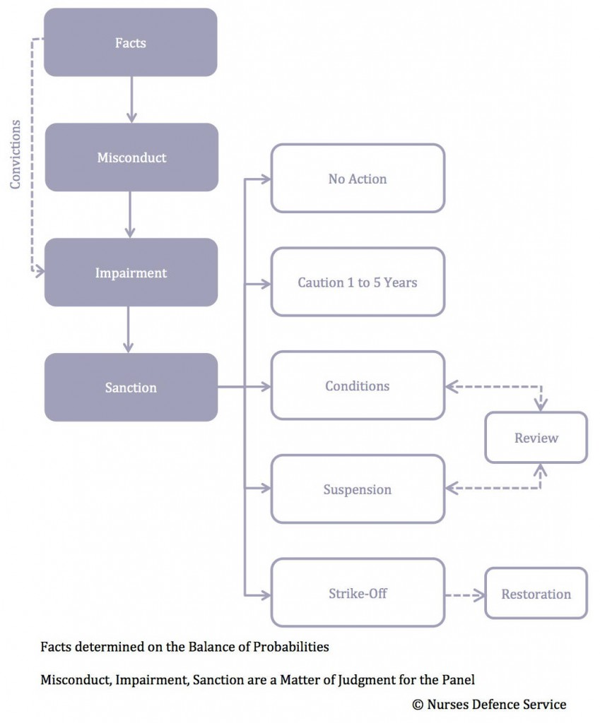 NMC Fitness to Practise Hearing Procedural Process Flowchart