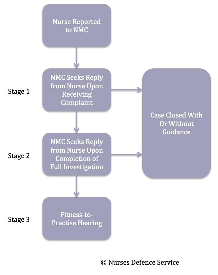 NMC Investigations Flowchart